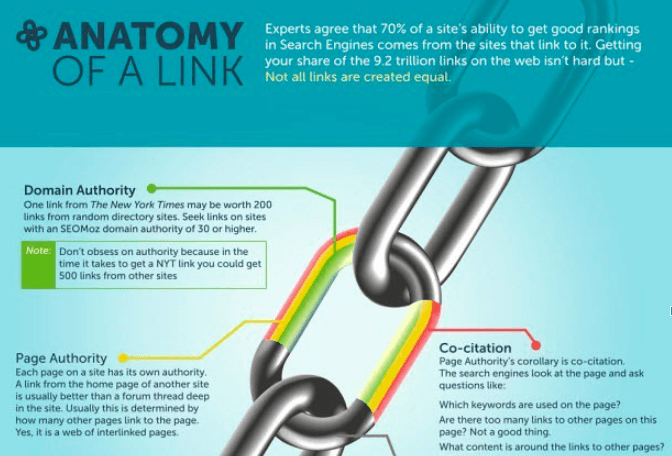2 - 10 Common Myths Surrounding Link Building and SEO