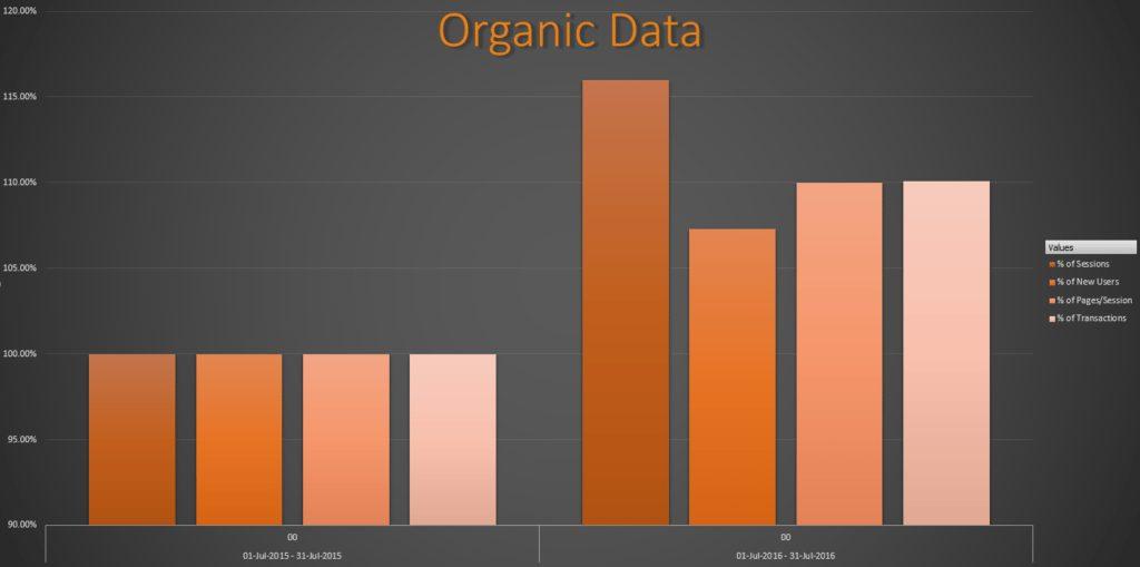 Quad-graph-organic - Case Study: UK Bathroom Store.