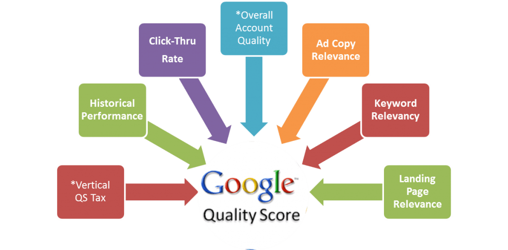 Quality-Score-Factors-1024x503 - Google AdWords Management Consultants