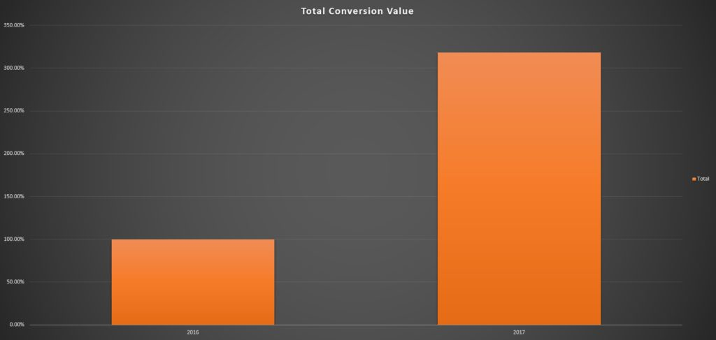 conversion-value - Case Study: Security Direct UK