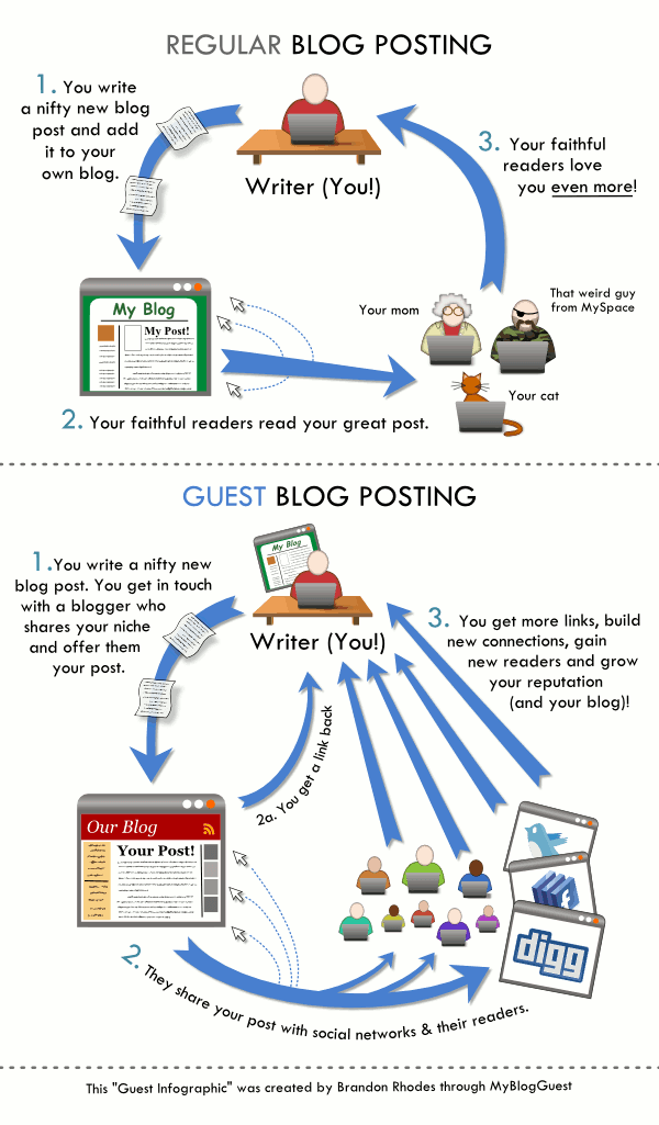 guest-blogging - A professional SEO Copywriting Service for your website