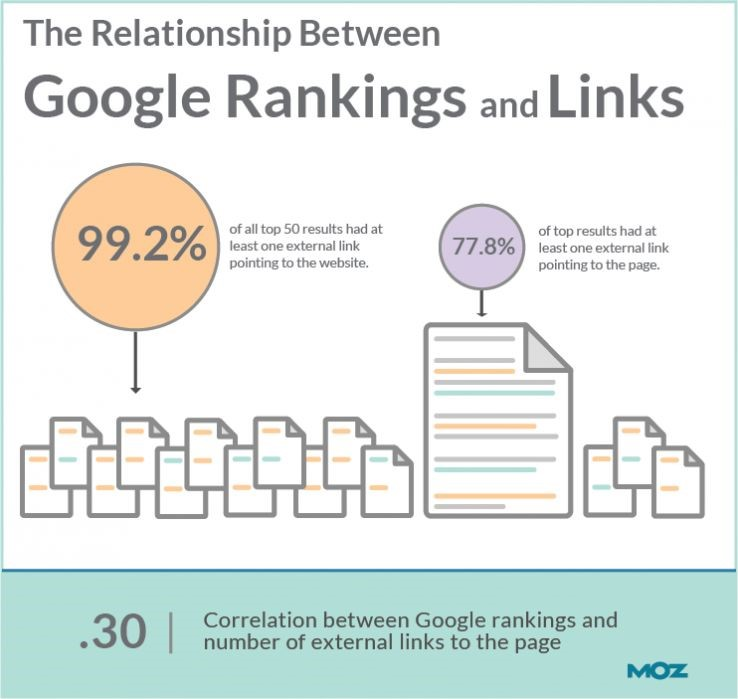 link2 - What is link building in SEO?