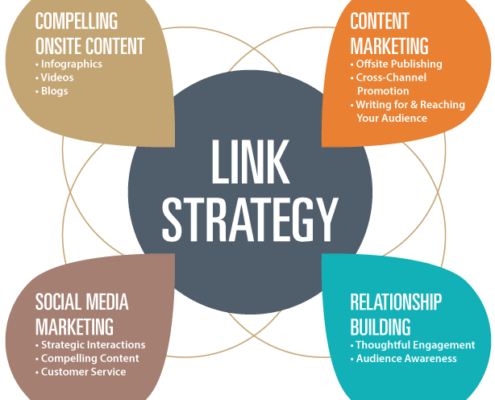 link3 - What is link building in SEO?
