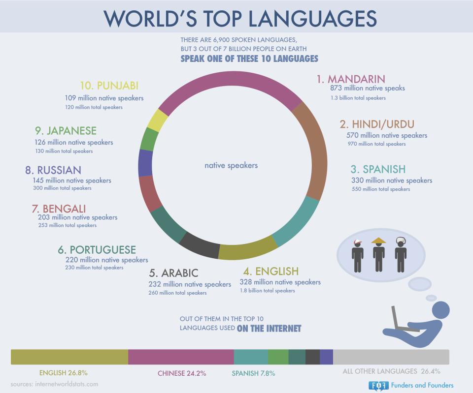 tumblr_mmqvy6CVA91s6bw99o1_1280 - Multilingual SEO for International websites and digital campaigns
